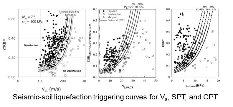 Chart plotting points that show Seismic-soil liquefaction triggering curves
