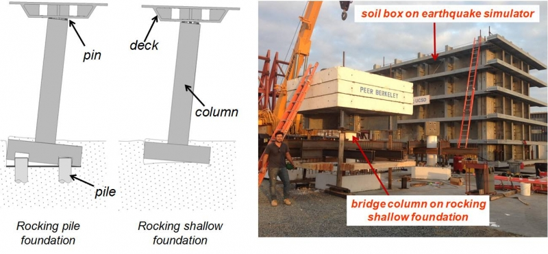The image (above left) shows the foundation-column-deck part of a seismic design of bridges developed analytically by Antonellis and Panagiotou