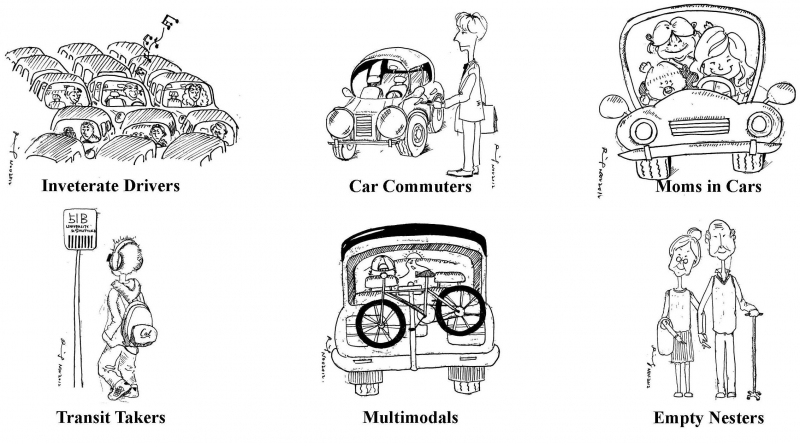"Depiction of some ""modality styles"" inferred by the model. (Akshay Vij, PhD dissertation, 2013)"