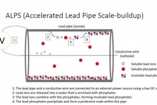 ALPS (Accelerated Lead Pipe Scale-buildup)